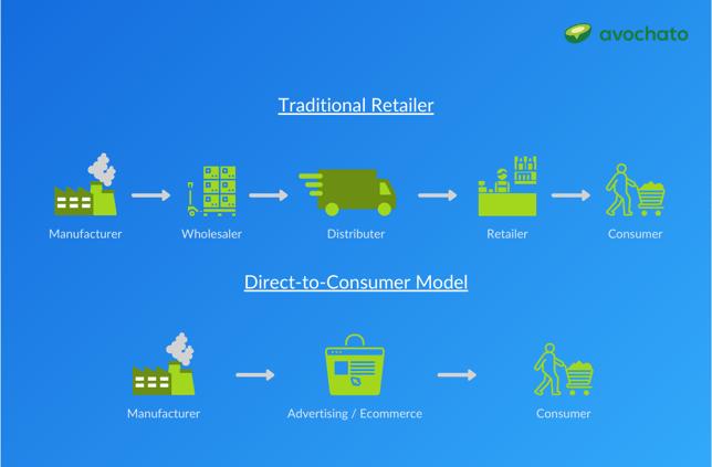traditional retail vs d2c model